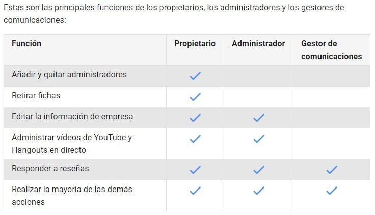 Imagen 6 en el artículo Como añadir usuarios a una ficha de empresa de Google en veiraxweb.com